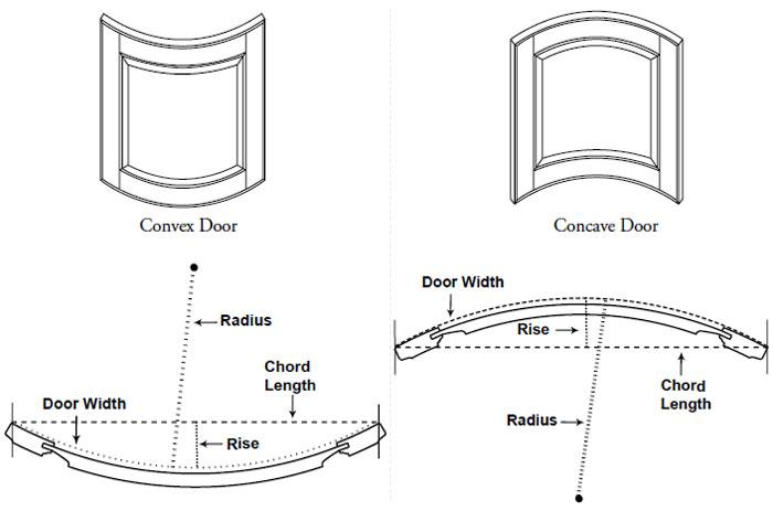 Convex Door / Concave Door Door Radius  sc 1 st  Decore-ative Specialties & Rapid Radius Program